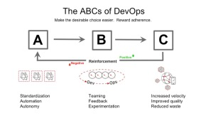 DevOps – The Talent Dividend